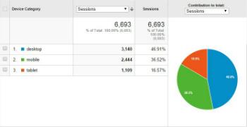 Device Usage in Google Analytics