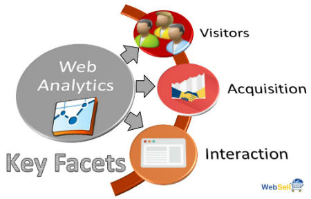 3 Types of Analyses with Web Analytics