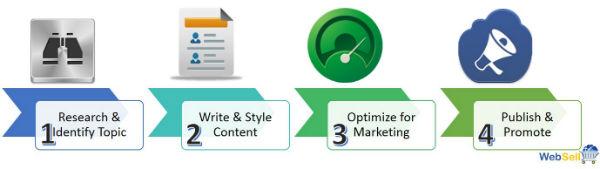4 step process to do Content Marketing