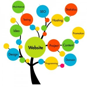 Elements of website building